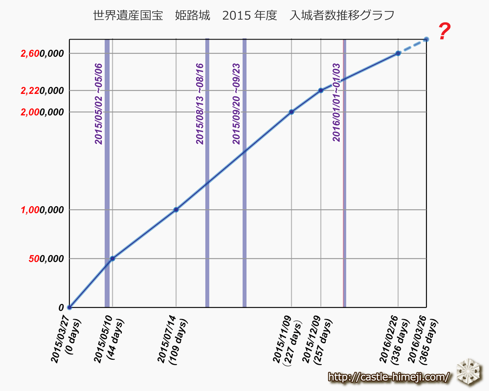 himejicastle2015_graph